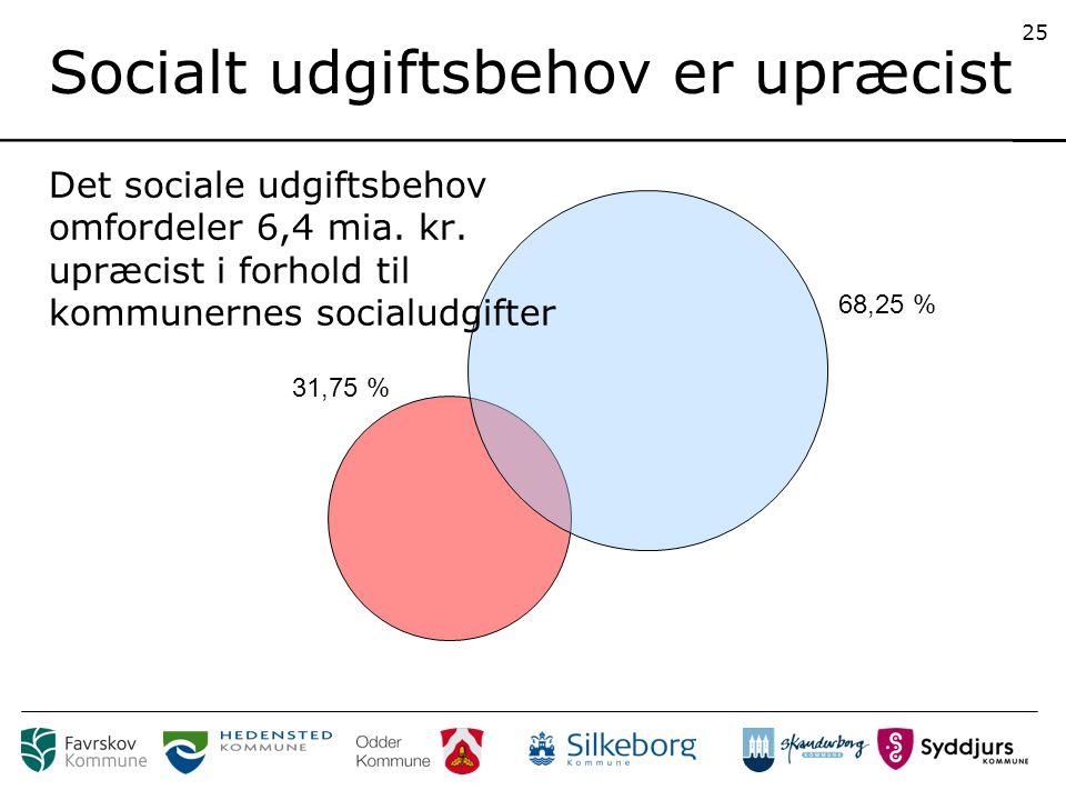 31,75 % 68,25 % 25 Socialt udgiftsbehov er upræcist Det sociale udgiftsbehov omfordeler 6,4 mia.