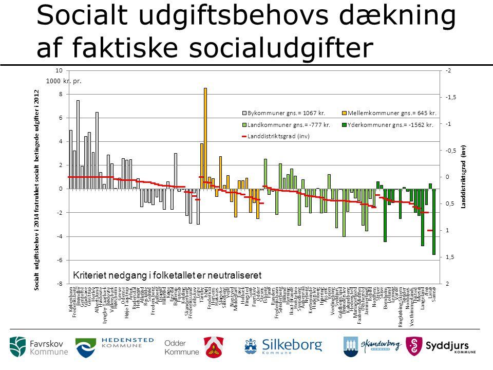 Socialt udgiftsbehovs dækning af faktiske socialudgifter Kriteriet nedgang i folketallet er neutraliseret
