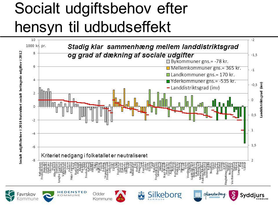Socialt udgiftsbehov efter hensyn til udbudseffekt Stadig klar sammenhæng mellem landdistriktsgrad og grad af dækning af sociale udgifter Kriteriet nedgang i folketallet er neutraliseret