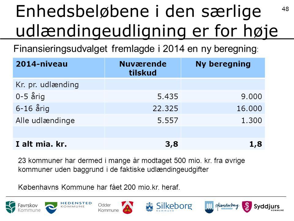 Enhedsbeløbene i den særlige udlændingeudligning er for høje 2014-niveauNuværende tilskud Ny beregning Kr.