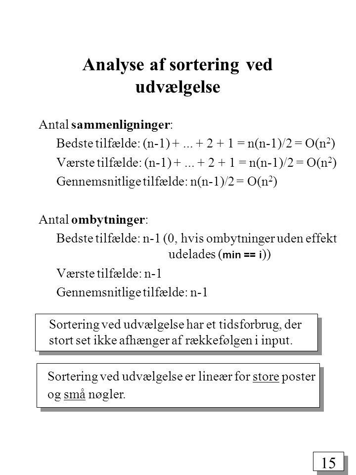 15 Analyse af sortering ved udvælgelse Antal sammenligninger: Bedste tilfælde: (n-1) +...