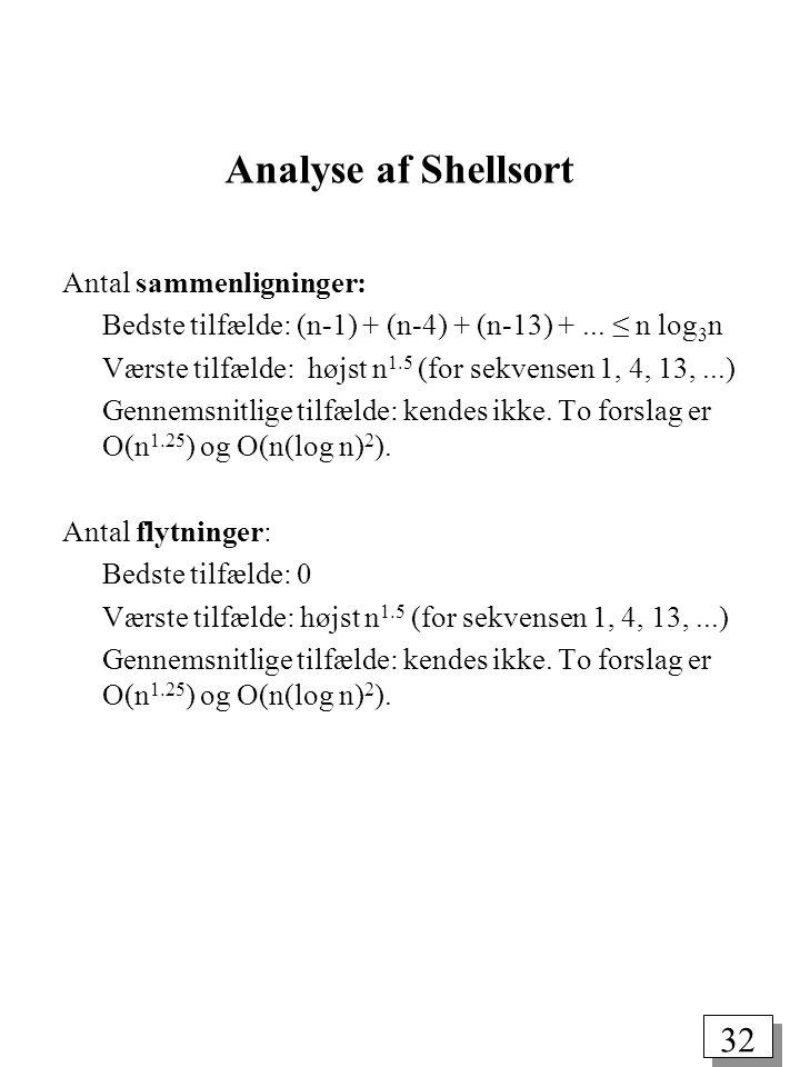 32 Analyse af Shellsort Antal sammenligninger: Bedste tilfælde: (n-1) + (n-4) + (n-13) +...