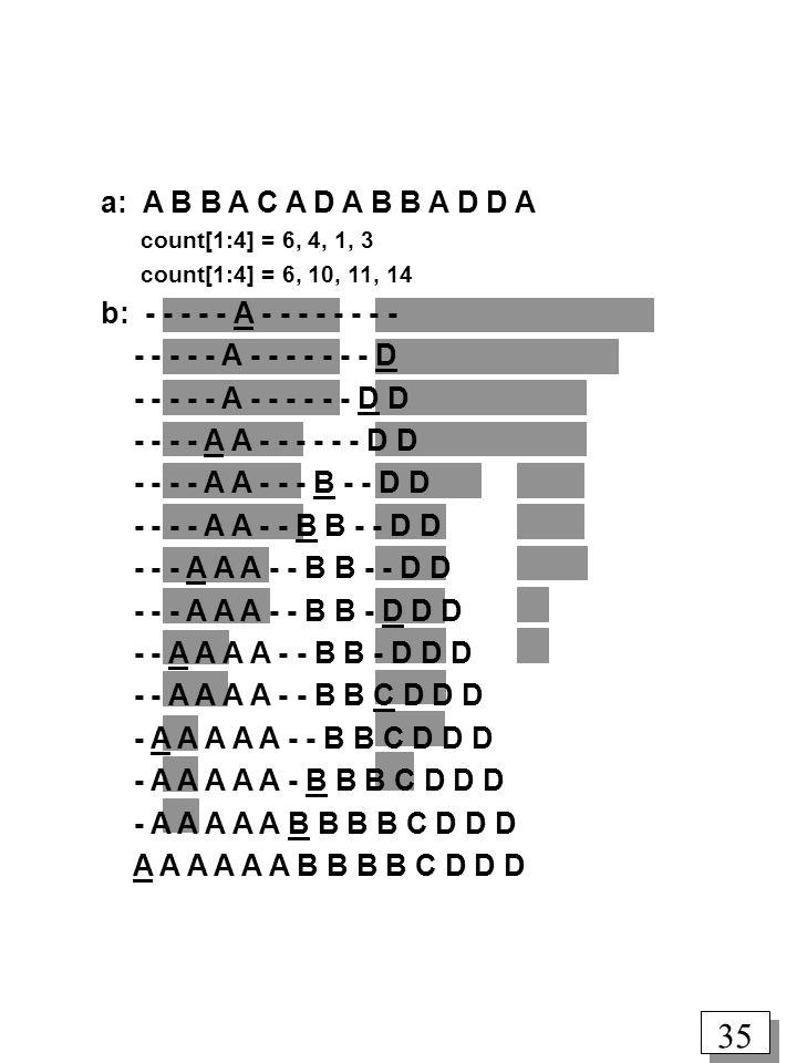 35 a: A B B A C A D A B B A D D A count[1:4] = 6, 4, 1, 3 count[1:4] = 6, 10, 11, 14 b: - - - - - A - - - - - - - - - - - - - A - - - - - - - D - - - - - A - - - - - - D D - - - - A A - - - - - - D D - - - - A A - - - B - - D D - - - - A A - - B B - - D D - - - A A A - - B B - - D D - - - A A A - - B B - D D D - - A A A A - - B B - D D D - - A A A A - - B B C D D D - A A A A A - - B B C D D D - A A A A A - B B B C D D D - A A A A A B B B B C D D D A A A A A A B B B B C D D D