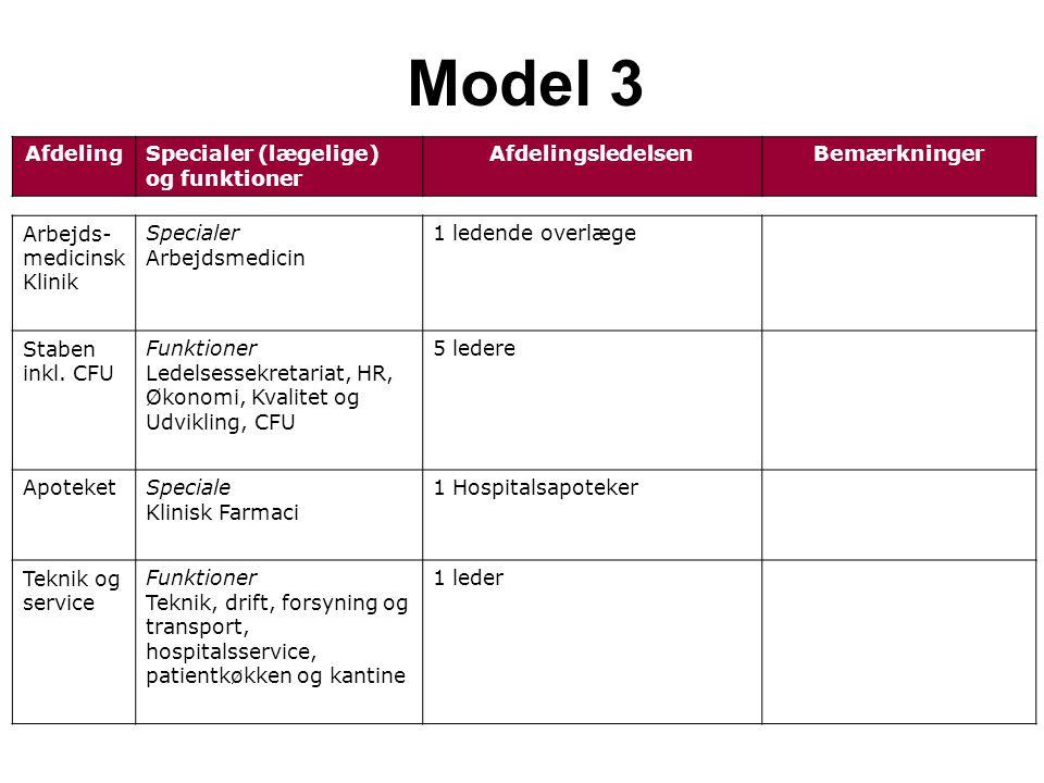 AfdelingSpecialer (lægelige) og funktioner AfdelingsledelsenBemærkninger Model 3 Arbejds- medicinsk Klinik Specialer Arbejdsmedicin 1 ledende overlæge Staben inkl.