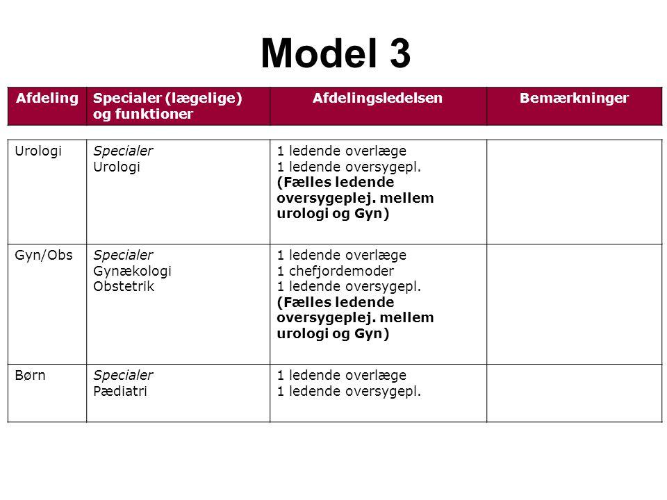 AfdelingSpecialer (lægelige) og funktioner AfdelingsledelsenBemærkninger Model 3 UrologiSpecialer Urologi 1 ledende overlæge 1 ledende oversygepl.