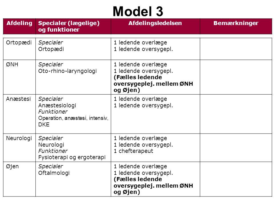 AfdelingSpecialer (lægelige) og funktioner AfdelingsledelsenBemærkninger Model 3 OrtopædiSpecialer Ortopædi 1 ledende overlæge 1 ledende oversygepl.