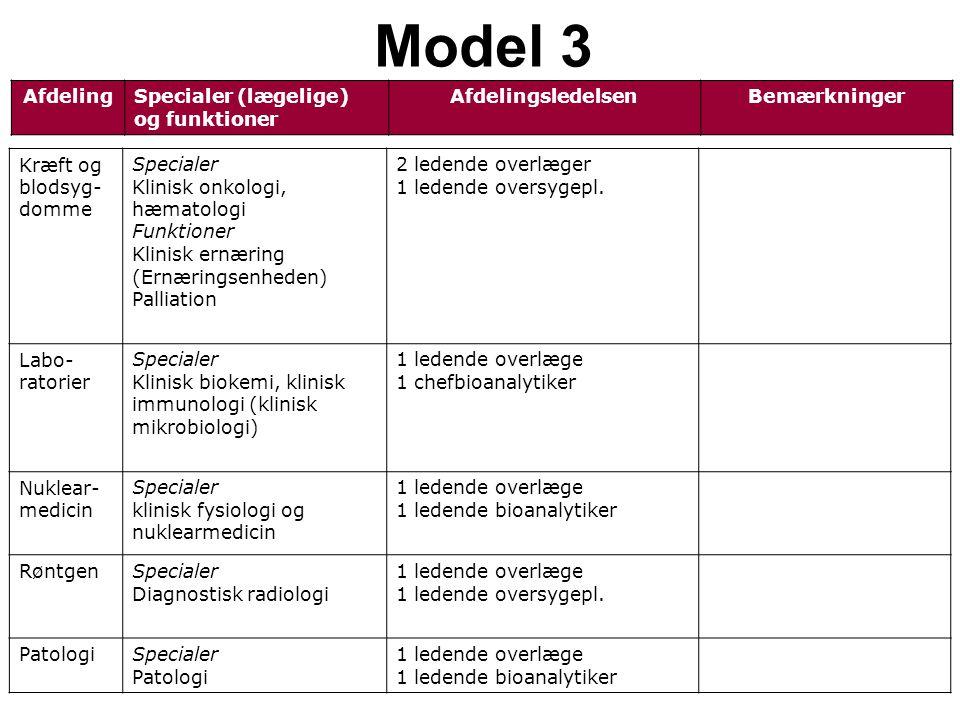 AfdelingSpecialer (lægelige) og funktioner AfdelingsledelsenBemærkninger Model 3 Kræft og blodsyg- domme Specialer Klinisk onkologi, hæmatologi Funktioner Klinisk ernæring (Ernæringsenheden) Palliation 2 ledende overlæger 1 ledende oversygepl.
