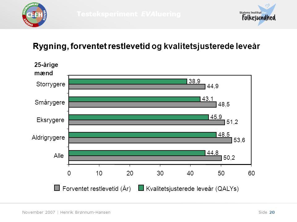 Testeksperiment EVAluering November 2007 | Henrik Brønnum-HansenSide 20 Rygning, forventet restlevetid 44,8 48,5 45,9 43,1 38,9 0102030405060 50,2 Alle 53,6 Aldrigrygere 51,2 Eksrygere 48,5 Smårygere 44,9 Storrygere Forventet restlevetid (År)Kvalitetsjusterede leveår (QALYs) 25-årige mænd Rygning, forventet restlevetid og kvalitetsjusterede leveår