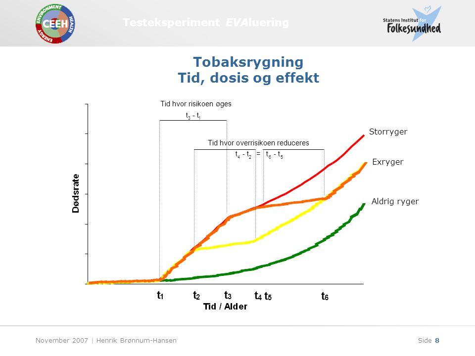 Testeksperiment EVAluering November 2007 | Henrik Brønnum-HansenSide 8 3 t 1 Tid hvor risikoen øges t t 3 - t 1 t 42 t 2 Tid hvor overrisikoen reduceres t 4 6 - t = t 5 t 5 t 6 Aldrig ryger Storryger Exryger Tobaksrygning Tid, dosis og effekt