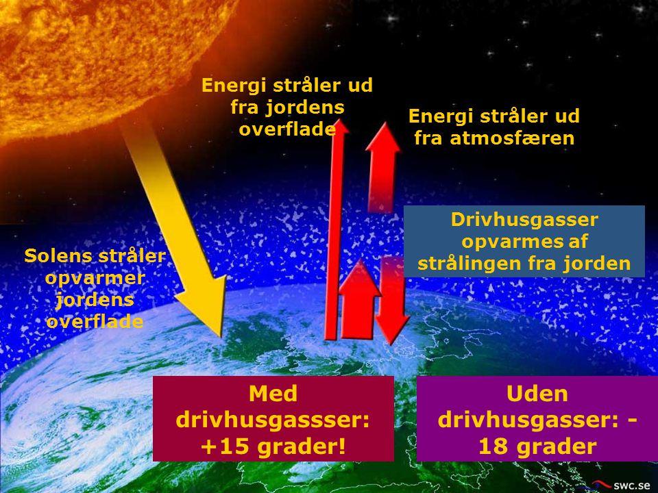 Energi stråler ud fra jordens overflade Solens stråler opvarmer jordens overflade Uden drivhusgasser: - 18 grader Med drivhusgassser: +15 grader! Driv