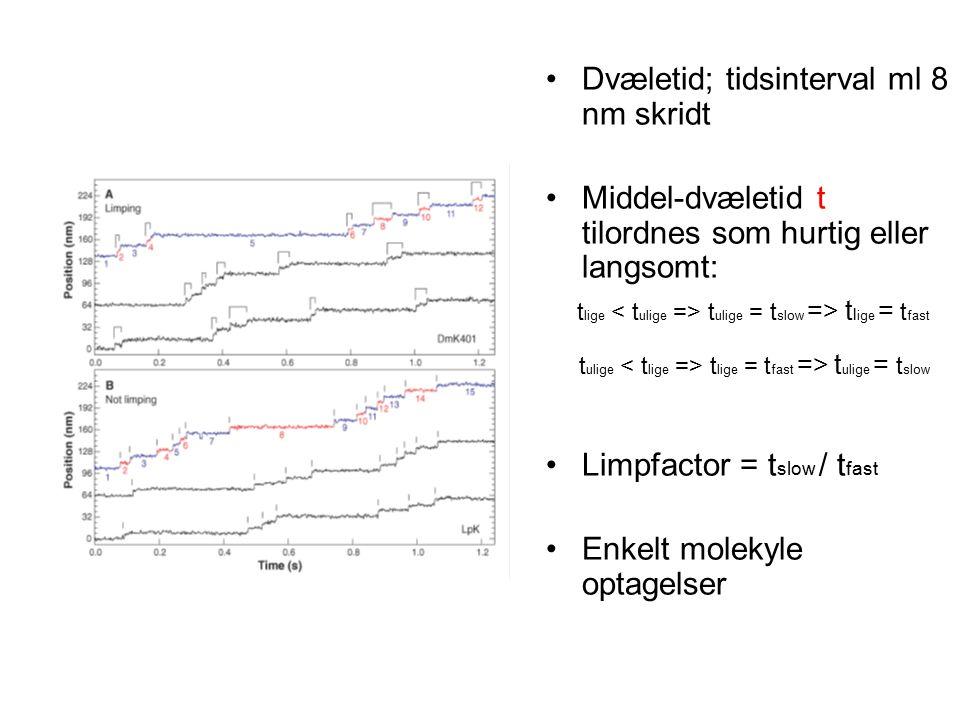 Dvæletid; tidsinterval ml 8 nm skridt Middel-dvæletid t tilordnes som hurtig eller langsomt: t lige t ulige = t slow => t l ige = t fast t ulige t lige = t fast => t ulige = t slow Limpfactor = t slow / t fast Enkelt molekyle optagelser