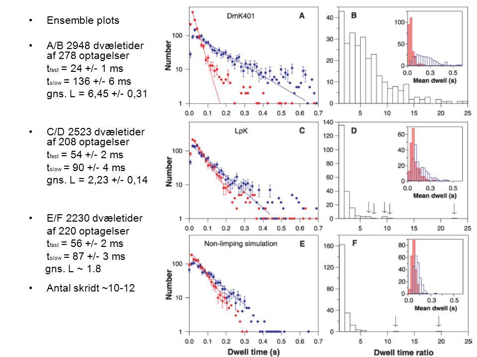 Ensemble plots A/B 2948 dvæletider af 278 optagelser t fast = 24 +/- 1 ms t slow = 136 +/- 6 ms gns.