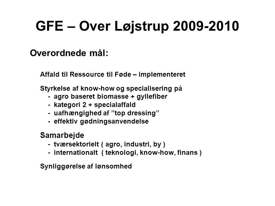 GFE – Over Løjstrup 2009-2010 Overordnede mål: Affald til Ressource til Føde – implementeret Styrkelse af know-how og specialisering på - agro baseret biomasse + gyllefiber - kategori 2 + specialaffald - uafhængighed af top dressing - effektiv gødningsanvendelse Samarbejde - tværsektorielt ( agro, industri, by ) - internationalt ( teknologi, know-how, finans ) Synliggørelse af lønsomhed