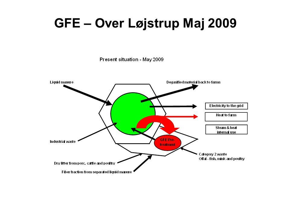 GFE – Over Løjstrup Maj 2009