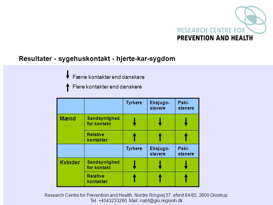 Research Centre for Prevention and Health. Nordre Ringvej 57, afsnit 84/85, 2600 Glostrup.