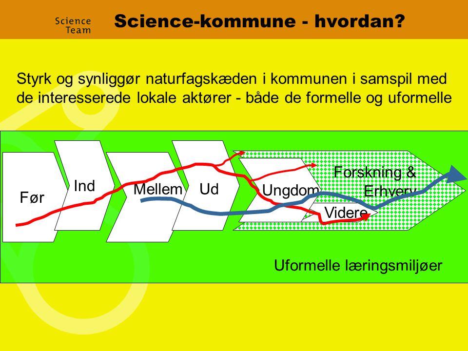 Før MellemUd Videre Ungdom Forskning & Erhverv Ind Science-kommune - hvordan.