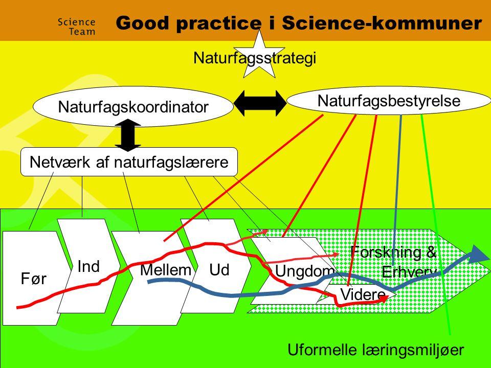 Good practice i Science-kommuner Naturfagskoordinator Naturfagsbestyrelse Netværk af naturfagslærere Før MellemUd Videre Ungdom Forskning & Erhverv Ind Uformelle læringsmiljøer Naturfagsstrategi
