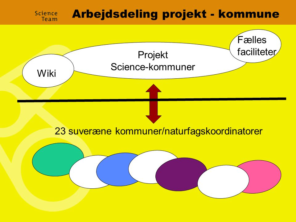 Arbejdsdeling projekt - kommune Projekt Science-kommuner 23 suveræne kommuner/naturfagskoordinatorer Wiki Fælles faciliteter
