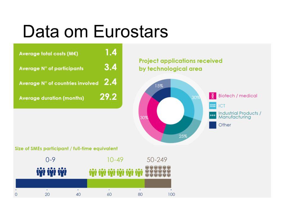Data om Eurostars