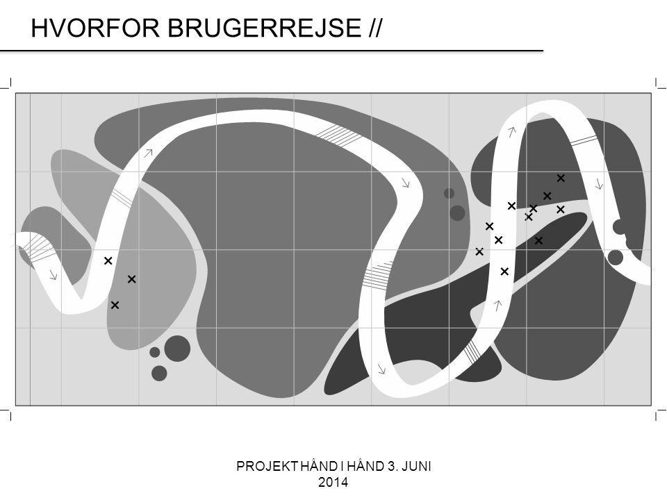 PROJEKT HÅND I HÅND 3. JUNI 2014 HVORFOR BRUGERREJSE //