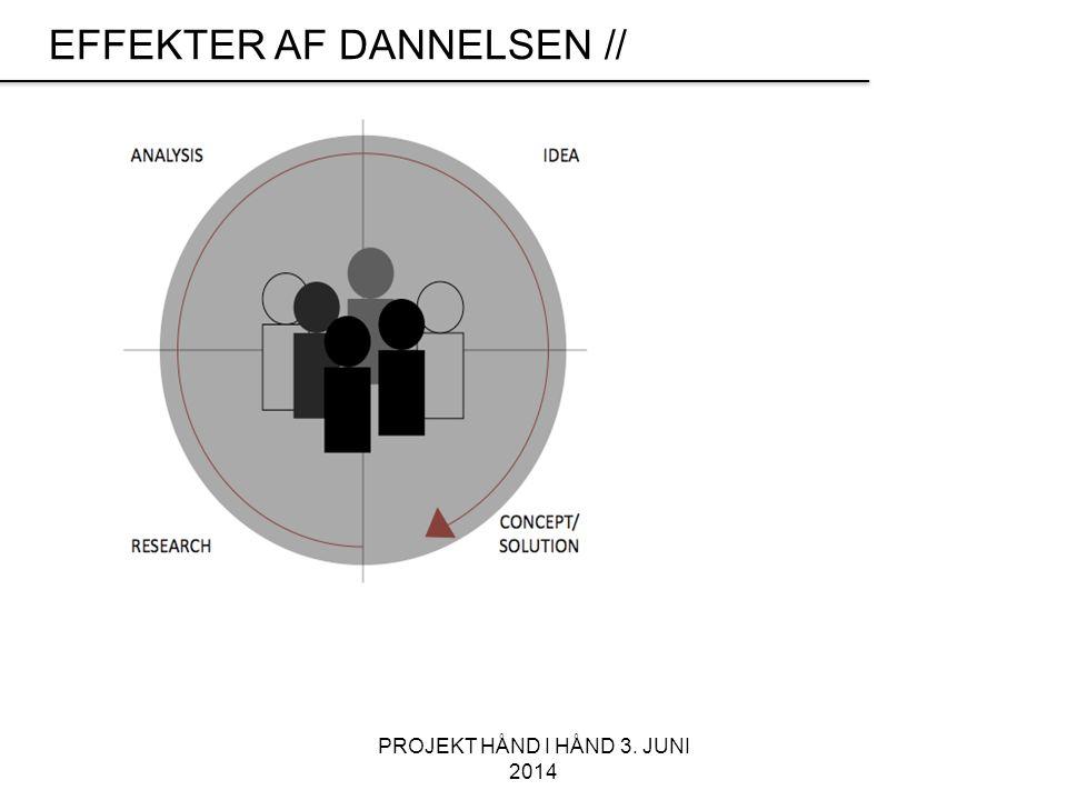 PROJEKT HÅND I HÅND 3. JUNI 2014 EFFEKTER AF DANNELSEN //