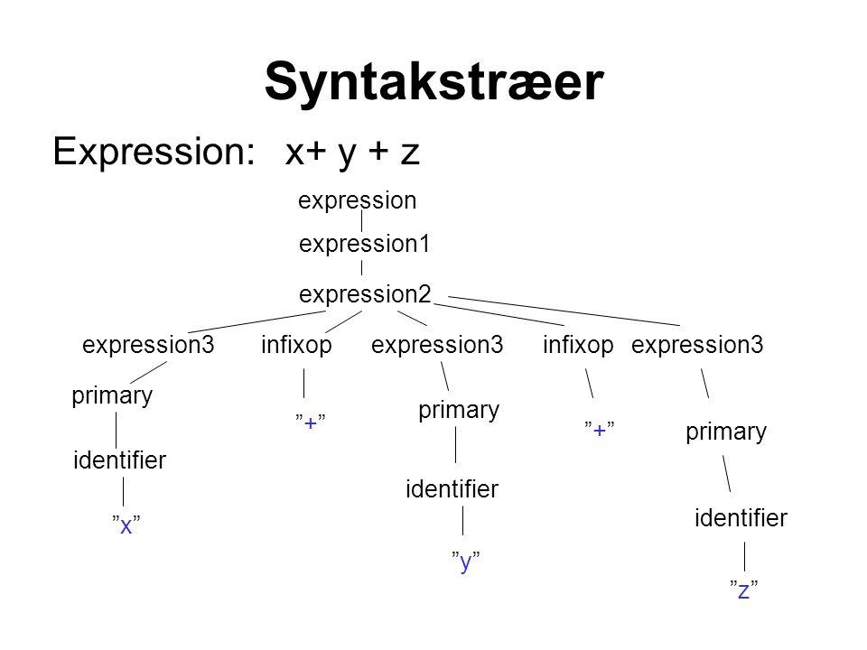 Syntakstræer Expression: x+ y + z expression expression1 expression2 expression3 infixop + + primary identifier primary identifier x x z z infixopexpression3 + + identifier y y primary