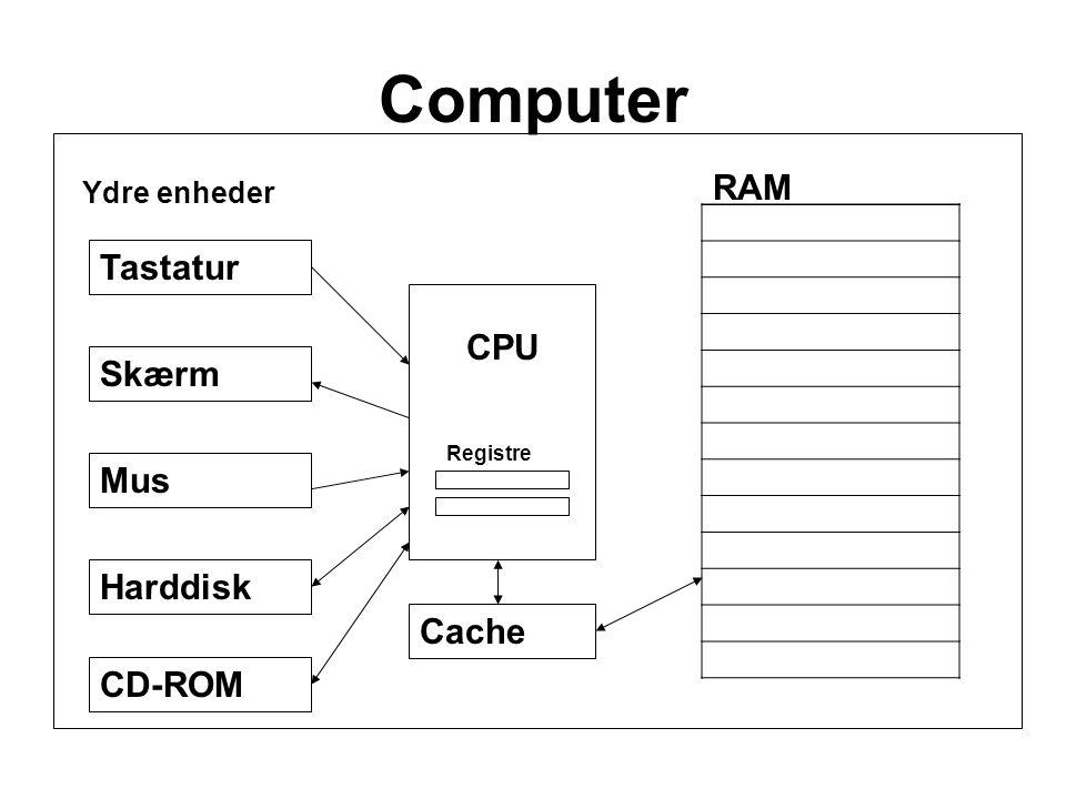 Computer CPU Registre RAM Cache Tastatur Skærm Mus Harddisk CD-ROM Ydre enheder