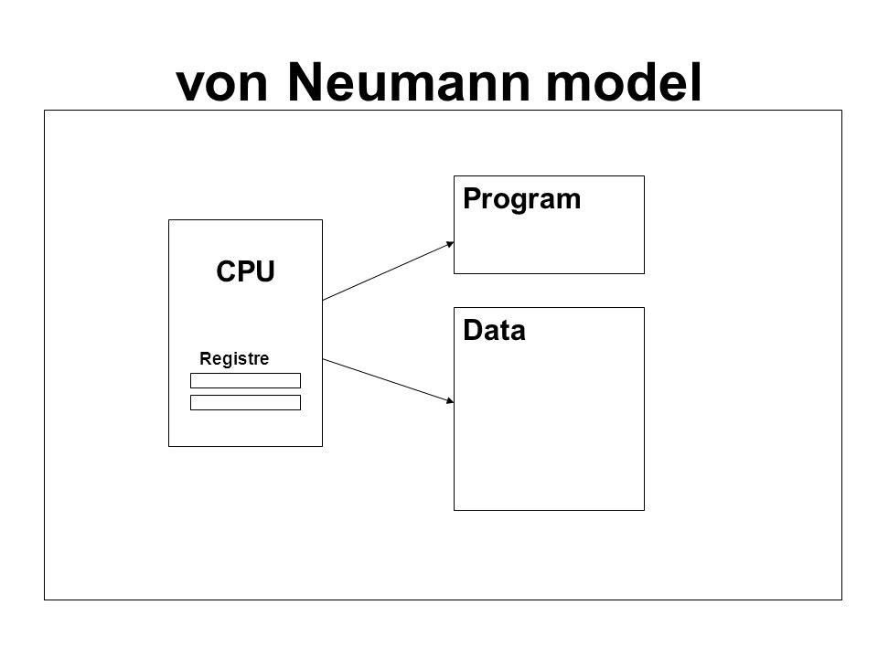 von Neumann model CPU Registre Program Data
