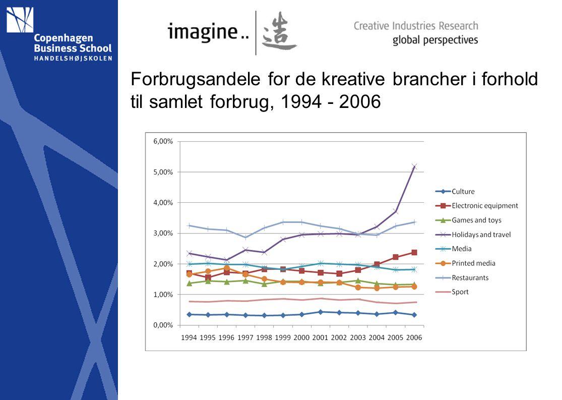 Forbrugsandele for de kreative brancher i forhold til samlet forbrug, 1994 - 2006