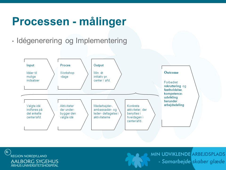 Processen - målinger Idégenerering og Implementering Input Idéer til mulige indsatser Proces Workshop -dage Output Min.