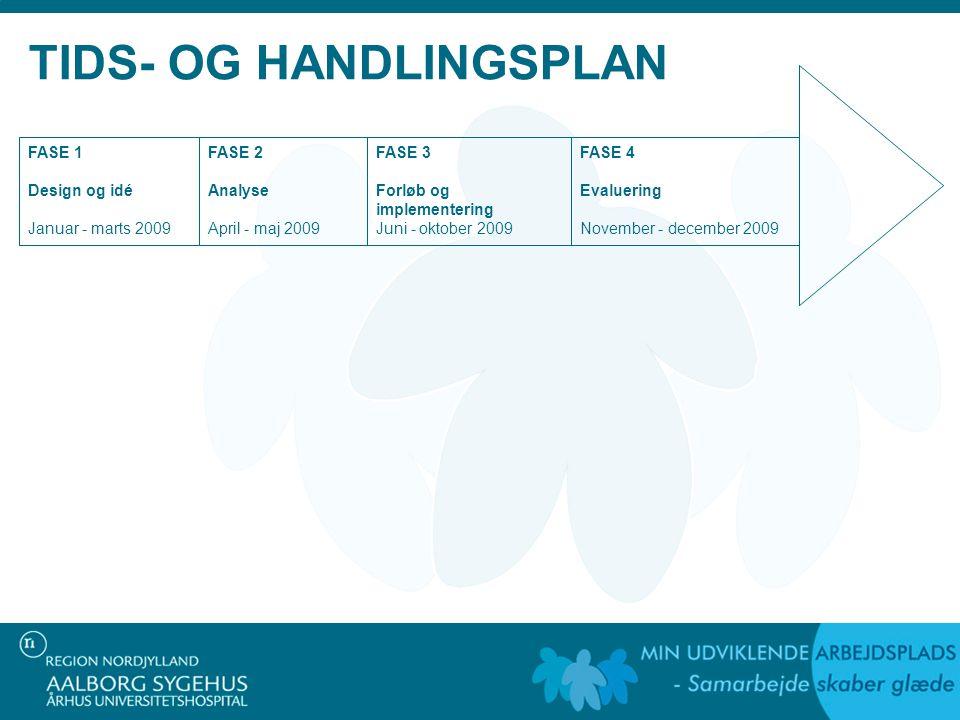 TIDS- OG HANDLINGSPLAN FASE 1 Design og idé Januar - marts 2009 FASE 2 Analyse April - maj 2009 FASE 3 Forløb og implementering Juni - oktober 2009 FASE 4 Evaluering November - december 2009