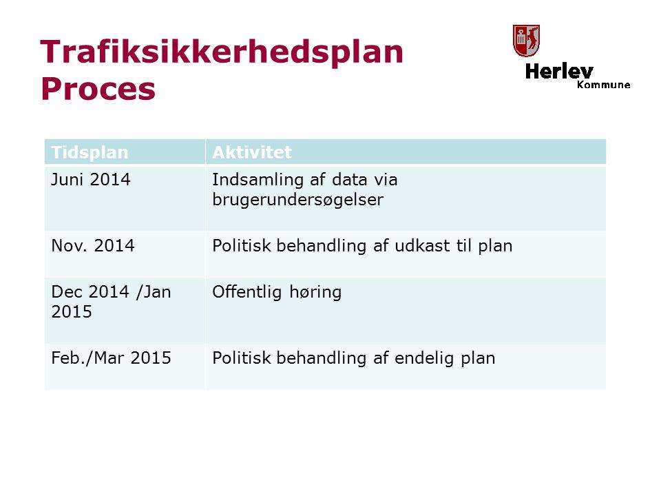 Trafiksikkerhedsplan Proces TidsplanAktivitet Juni 2014Indsamling af data via brugerundersøgelser Nov.