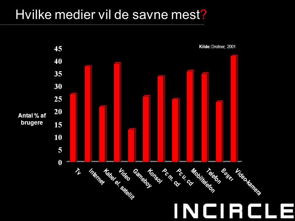 14 Hvilke medier vil de savne mest Kilde: Drotner, 2001 Antal % af brugere
