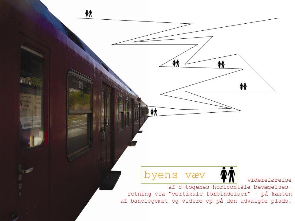 videreførelse af s-togenes horisontale bevægelses- retning via vertikale forbindelser - på kanten af banelegemet og videre op på den udvalgte plads.