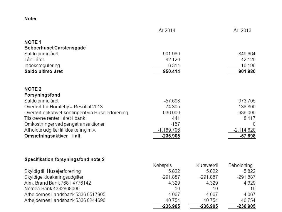 Noter År 2014 År 2013 NOTE 1 Beboerhuset Carstensgade Saldo primo året901.980849.664 Lån i året42.120 Indeksregulering6.31410.196 Saldo ultimo året950.414901.980 NOTE 2 Forsyningsfond Saldo primo året-57.698 973.705 Overført fra Humleby = Resultat 201374.305138.800 Overført opkrævet kontingent via Husejerforening936.000 Tilskrevne renter i året i bank4418.417 Omkostninger ved pengetransaktioner-1570 Afholdte udgifter til kloakering m.v.-1.189.796-2.114.620 Omsætningsaktiver i alt-236.905-57.698 Specifikation forsyningsfond note 2 Købspris KursværdiBeholdning Skyldig til Husejerforening5.822 Skyldige kloakeringsudgifter-291.887 Alm.