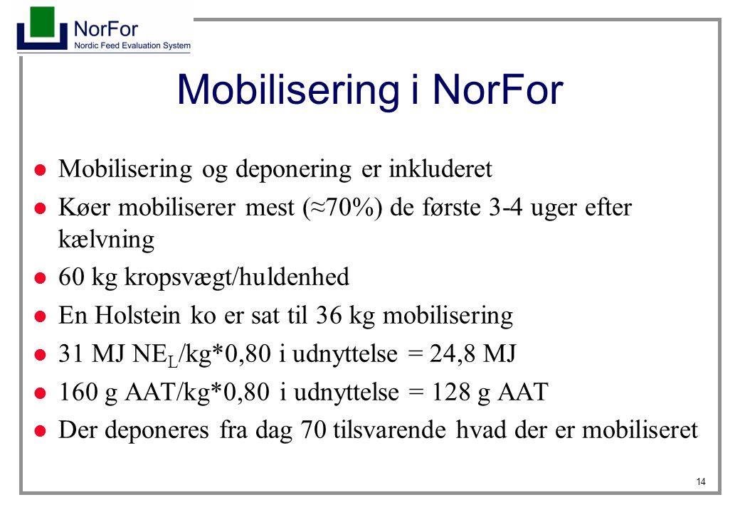 14 Mobilisering i NorFor Mobilisering og deponering er inkluderet Køer mobiliserer mest (≈70%) de første 3-4 uger efter kælvning 60 kg kropsvægt/huldenhed En Holstein ko er sat til 36 kg mobilisering 31 MJ NE L /kg*0,80 i udnyttelse = 24,8 MJ 160 g AAT/kg*0,80 i udnyttelse = 128 g AAT Der deponeres fra dag 70 tilsvarende hvad der er mobiliseret