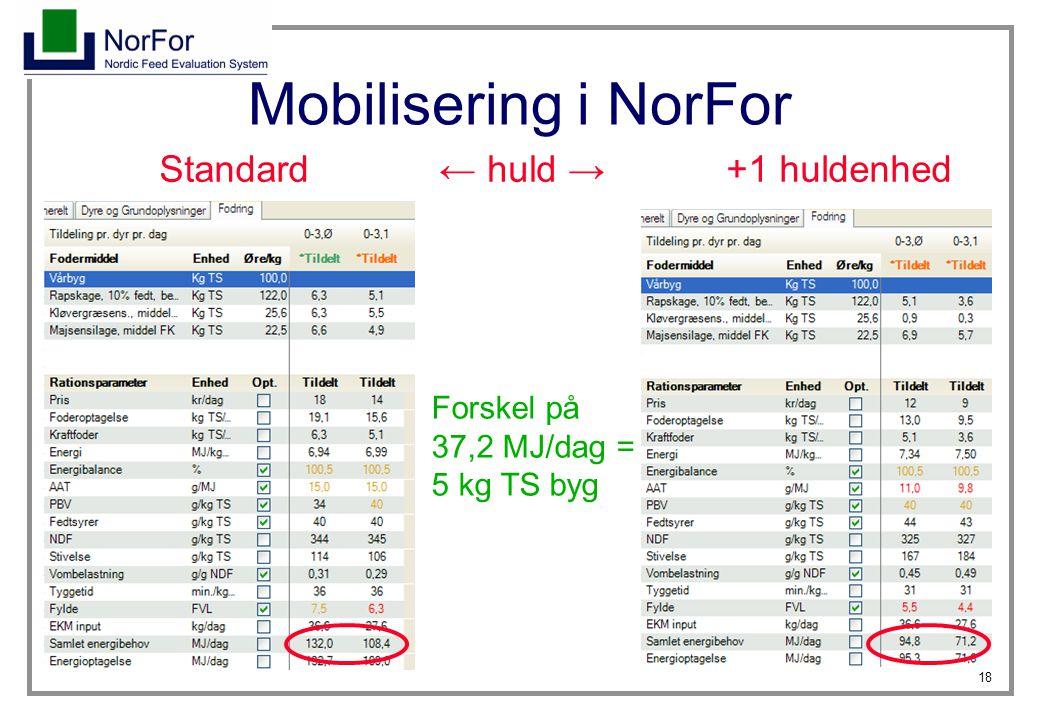 18 Mobilisering i NorFor Standard+1 huldenhed Forskel på 37,2 MJ/dag = 5 kg TS byg ← huld →