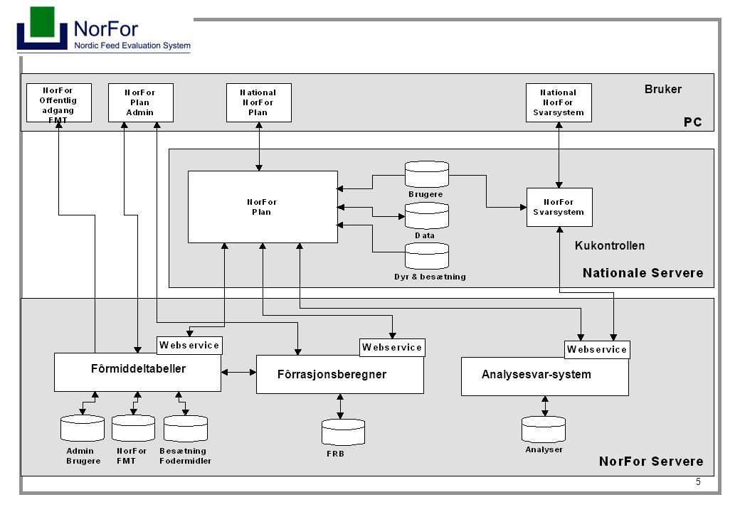 5 Kukontrollen Fôrmiddeltabeller FôrrasjonsberegnerAnalysesvar-system Bruker