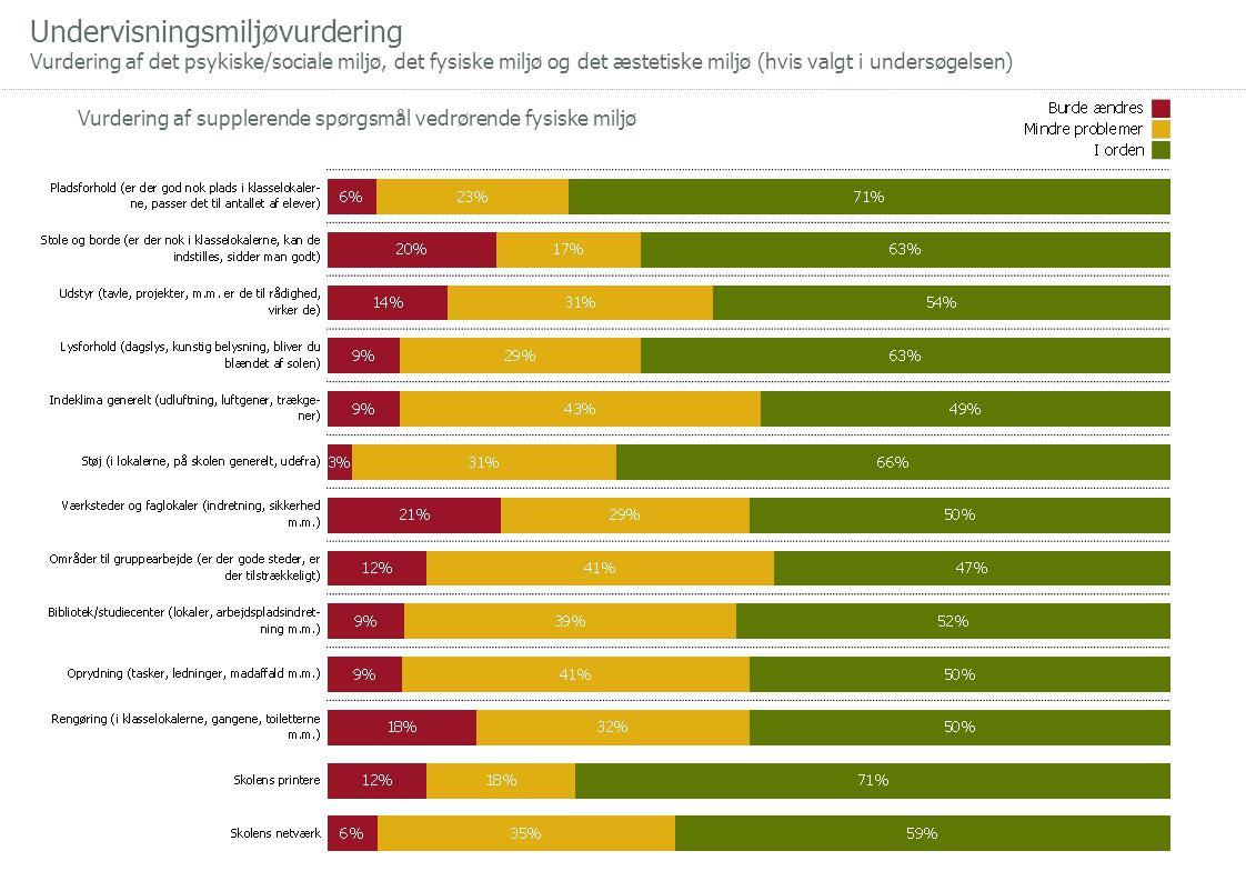 Undervisningsmiljøvurdering Vurdering af det psykiske/sociale miljø, det fysiske miljø og det æstetiske miljø (hvis valgt i undersøgelsen) Vurdering af supplerende spørgsmål vedrørende fysiske miljø
