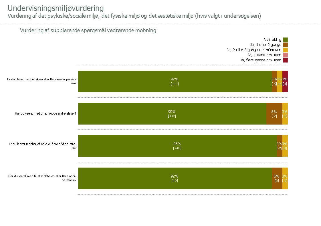 Undervisningsmiljøvurdering Vurdering af det psykiske/sociale miljø, det fysiske miljø og det æstetiske miljø (hvis valgt i undersøgelsen) Vurdering af supplerende spørgsmål vedrørende mobning