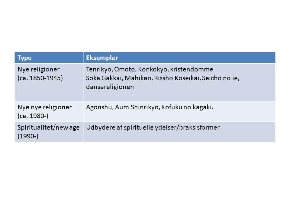 TypeEksempler Nye religioner (ca.