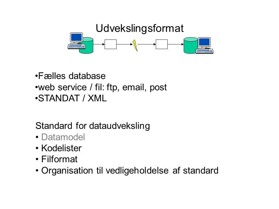 Udvekslingsformat Fælles database web service / fil: ftp, email, post STANDAT / XML Standard for dataudveksling Datamodel Kodelister Filformat Organisation til vedligeholdelse af standard
