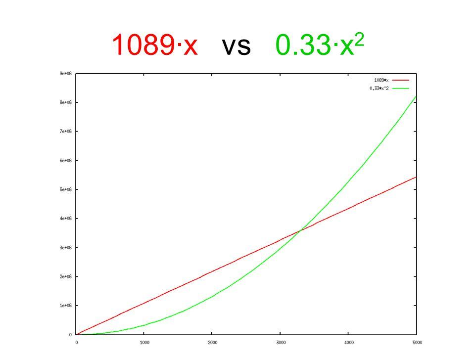 1089·x vs 0.33·x 2