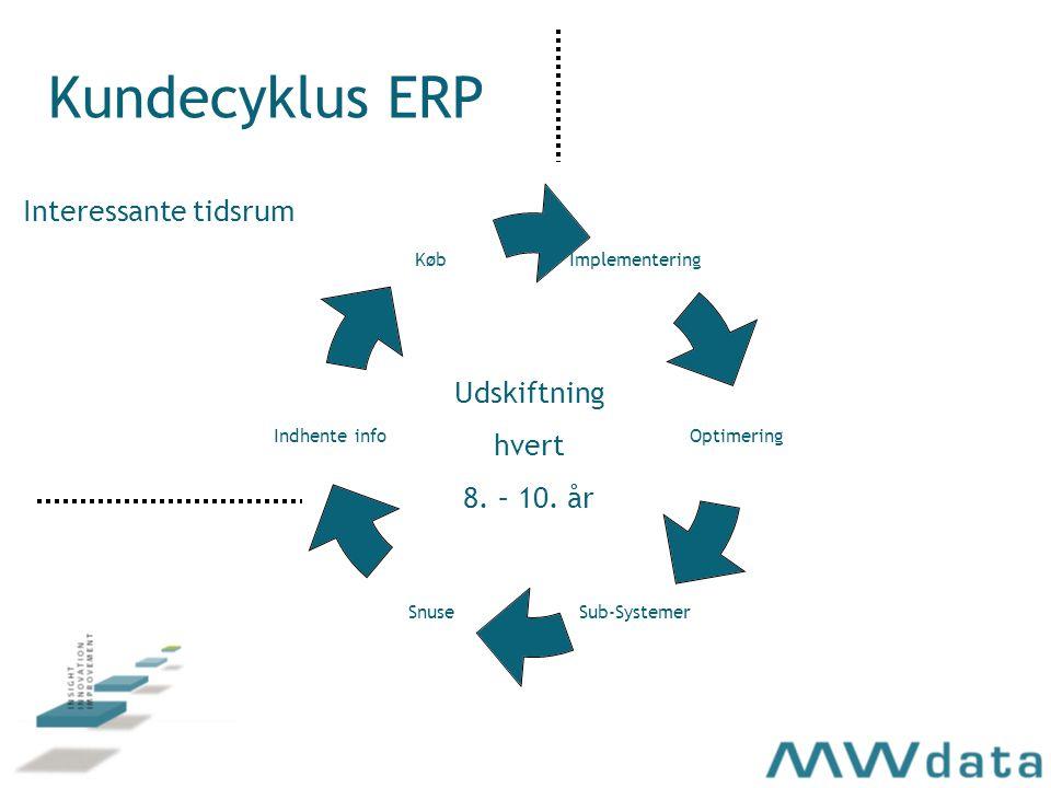 Kundecyklus ERP Implementering Optimering Sub-SystemerSnuse Indhente info Køb Udskiftning hvert 8.