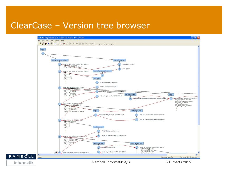 ClearCase – Version tree browser 21. marts 2015Rambøll Informatik A/S