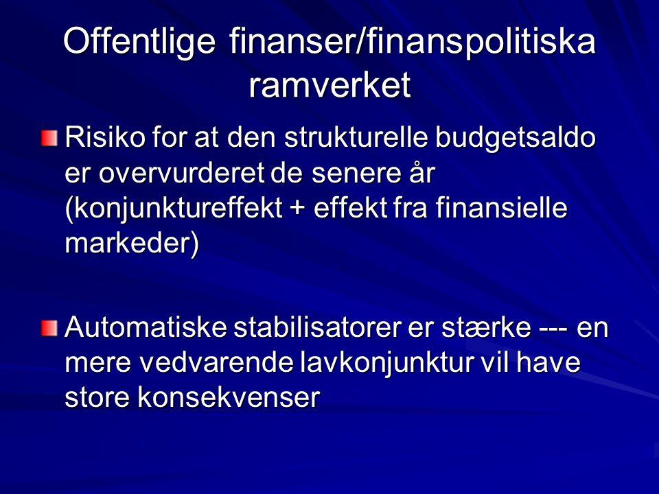 Offentlige finanser/finanspolitiska ramverket Risiko for at den strukturelle budgetsaldo er overvurderet de senere år (konjunktureffekt + effekt fra finansielle markeder) Automatiske stabilisatorer er stærke --- en mere vedvarende lavkonjunktur vil have store konsekvenser