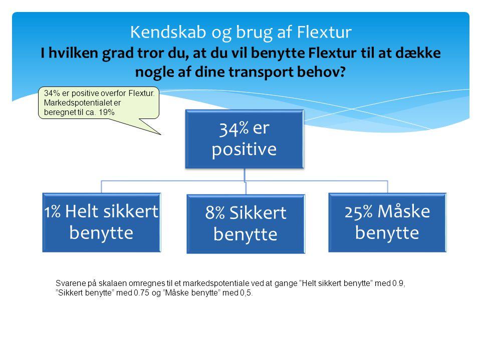 34% er positive 1% Helt sikkert benytte 8% Sikkert benytte 25% Måske benytte Kendskab og brug af Flextur I hvilken grad tror du, at du vil benytte Flextur til at dække nogle af dine transport behov.