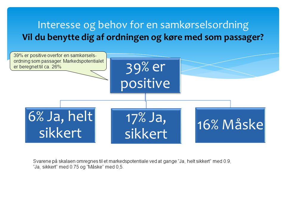 39% er positive 6% Ja, helt sikkert 17% Ja, sikkert 16% Måske Interesse og behov for en samkørselsordning Vil du benytte dig af ordningen og køre med som passager.