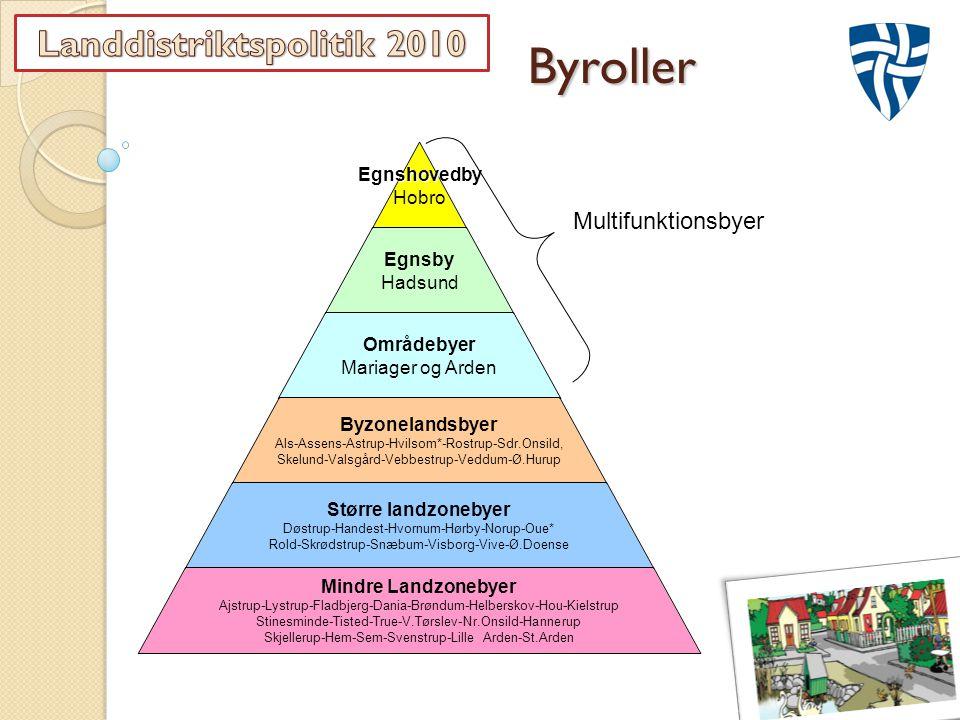ByrollerEgnshovedby Hobro Egnsby Hadsund Områdebyer Mariager og Arden Byzonelandsbyer Als-Assens-Astrup-Hvilsom*-Rostrup- Sdr.Onsild, Skelund-Valsgård-Vebbestrup-Veddum- Ø.Hurup Større landzonebyer Døstrup-Handest-Hvornum-Hørby-Norup-Oue* Rold-Skrødstrup-Snæbum-Visborg-Vive-Ø.Doense Mindre Landzonebyer Ajstrup-Lystrup-Fladbjerg-Dania-Brøndum-Helberskov-Hou- Kielstrup Stinesminde-Tisted-True-V.Tørslev-Nr.Onsild-Hannerup Skjellerup-Hem-Sem-Svenstrup-Lille Arden-St.Arden Multifunktionsbyer