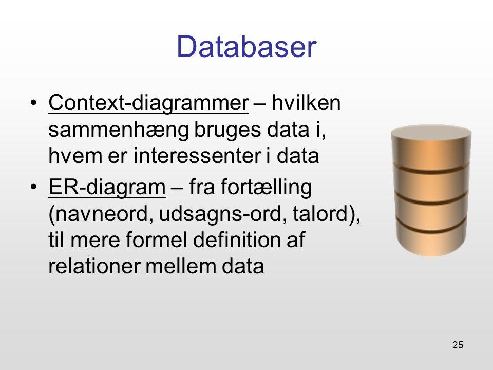 25 Databaser Context-diagrammer – hvilken sammenhæng bruges data i, hvem er interessenter i data ER-diagram – fra fortælling (navneord, udsagns-ord, talord), til mere formel definition af relationer mellem data